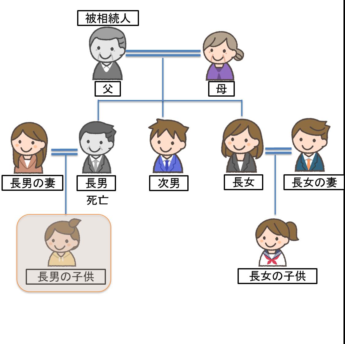 daishixyusouzoku_2